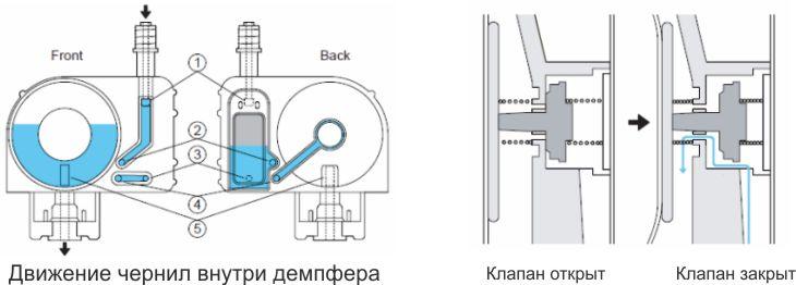 dx-2схема